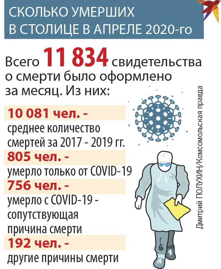 Сколько умерших в столице в апреле 2020-го.