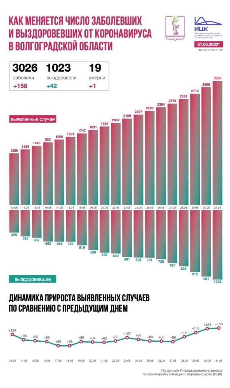 Данные по коронавирусной инфекции на 31 мая 2020 года.