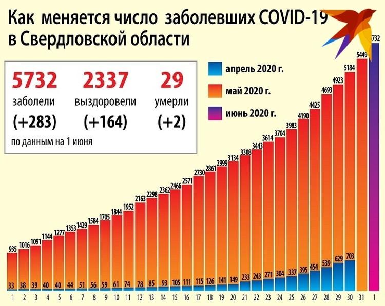Статистика по COVID-19 на Среднем Урале