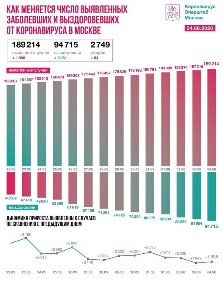 Свежие данные про новые случаи заражения коронавирусом в Москве на 4 апреля 2020 года