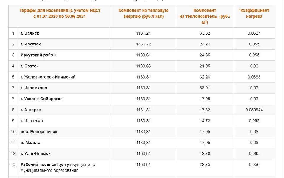 Тарифы на горячую воду 2020 в Иркутской области.