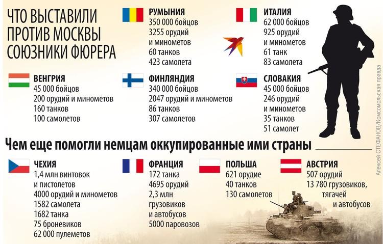 Что выставили против Москвы союзники фюрера.