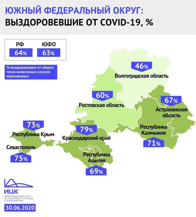 В Волгоградской области лечить коронавирус так и не научились, по числу выздоровевших мы хуже всех в ЮФО.