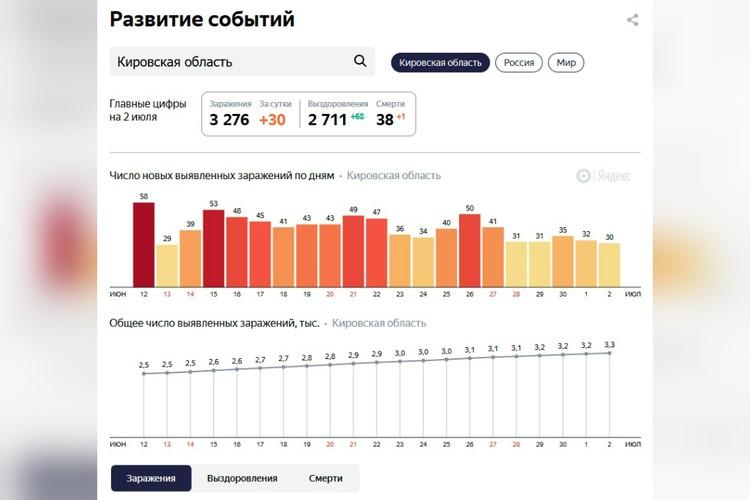 Статистика федеральных источников часто не совпадает с региональными данными. Фото: скриншот с yandex.ru/covid19/stat