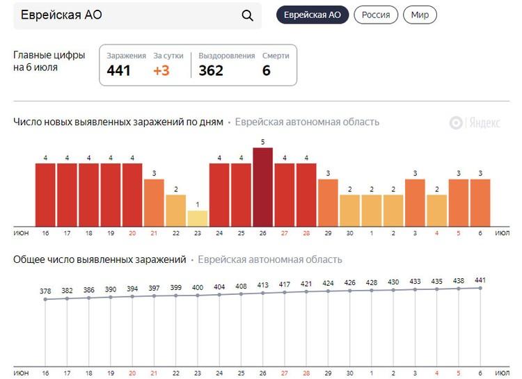 Статистика по заболеваемости ФОТО: скриншот Яндекс.Коронавирус