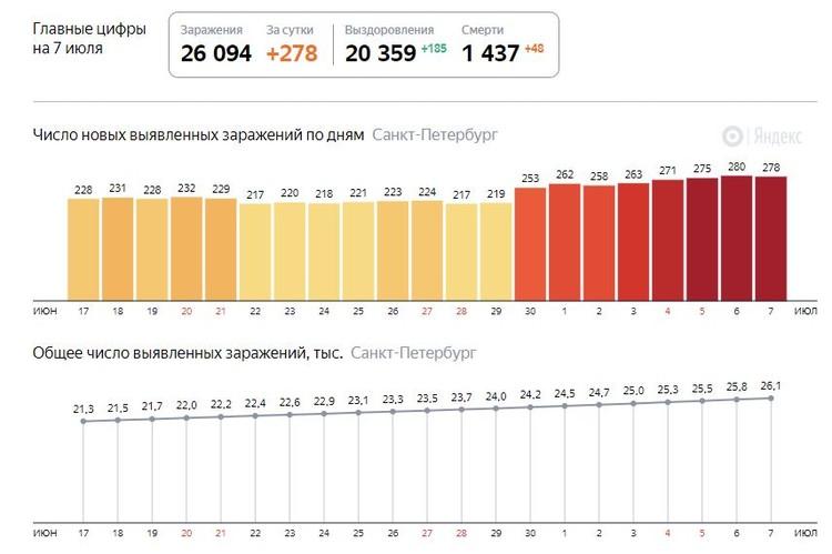 Последние данные на 7 июля. Фото: Яндекс.
