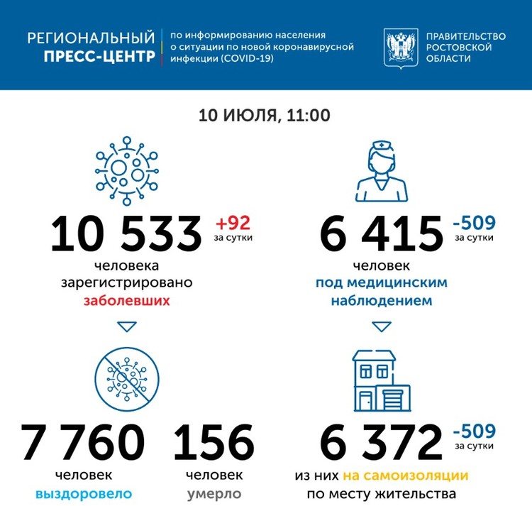 За сутки прирост в Ростове-на-Дону составил 56 человек. Фото: Правительство Ростовской области.
