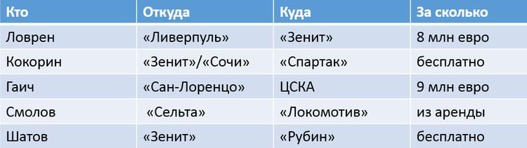 Кого покупают российские клубы