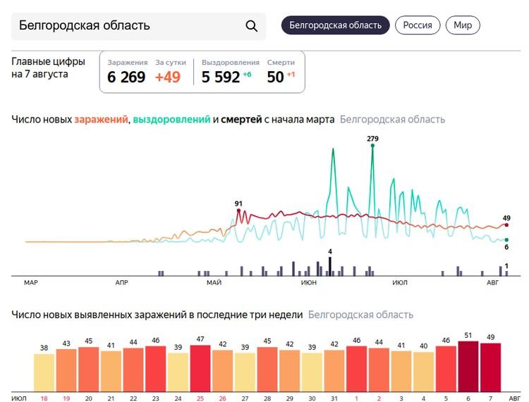 Распределение новых заболеваний в Белгородской области по дням.