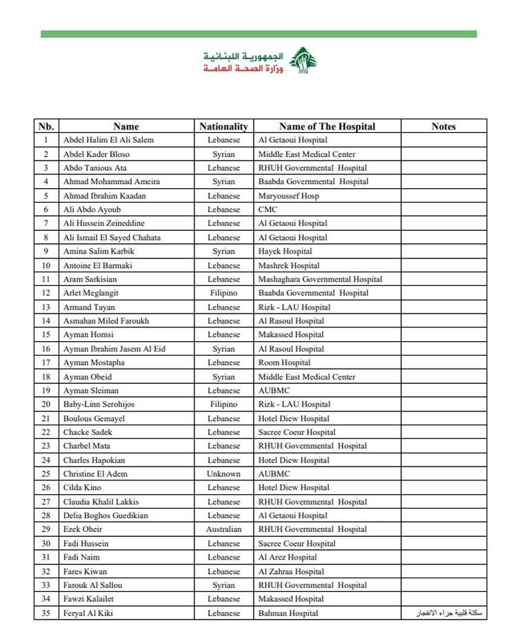 Выдержка из печального списка жертв трагедии в ливанском Бейруте. Фото: скрин документа с сайта Минздрава Ливана