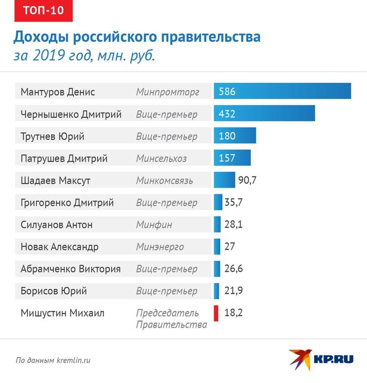 Доходы членов правительства РФ в 2019 году
