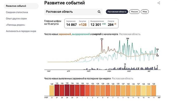 Статистика по Ростовской области Фото: Яндекс
