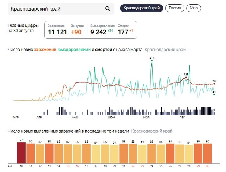 Статистика коронавируса в Краснодарском крае по данным на 30 августа. Фото: yandex.ru/covid19