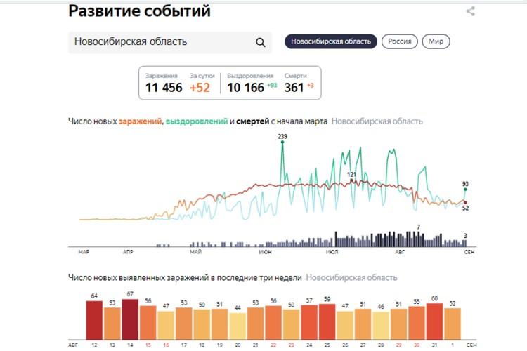 """Статистика заболеваемости COVID-19 на 2 сентября 2020 года в Новосибирской области. Фото: сервис """"Яндекс"""""""