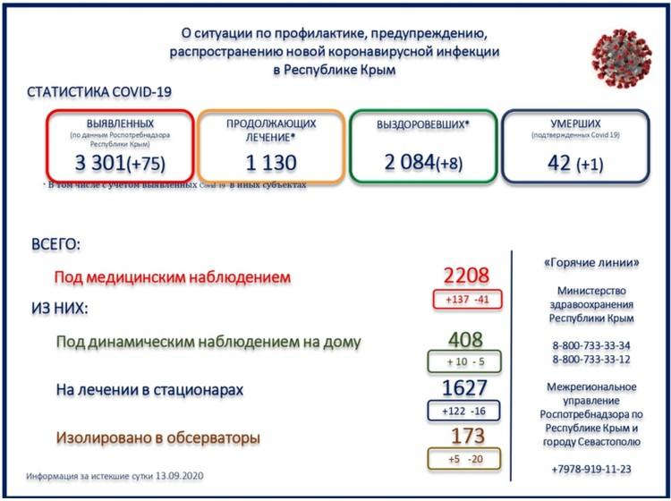 Данные министерства здравоохранения Крыма