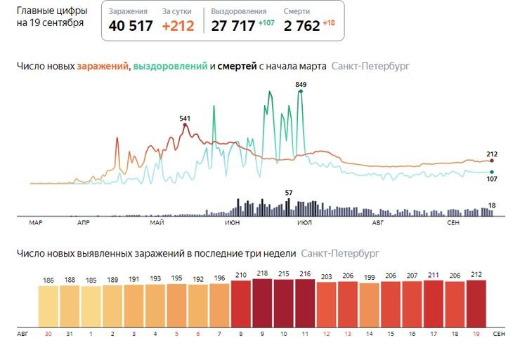 Данные на 19 сентября 2020 года. Фото: Яндекс