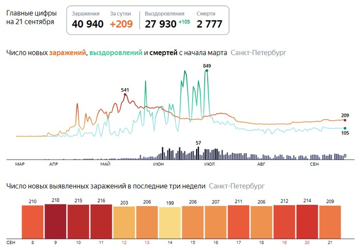 Последние новости о коронавирусе в Петербурге на 21 сентября / Фото: Яндекс