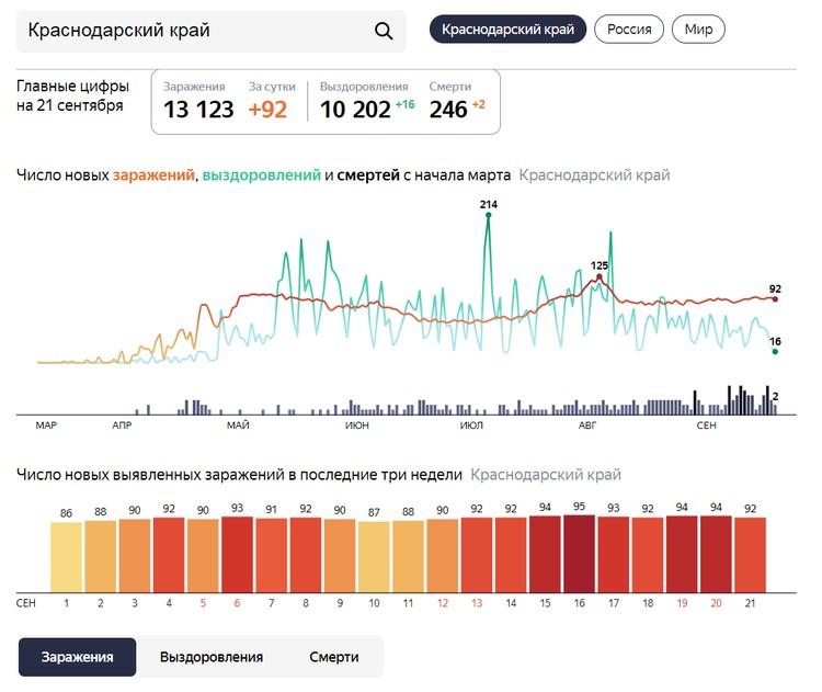 Число заразившихся коронавирусом в регионе. Инфографика: Яндекс.