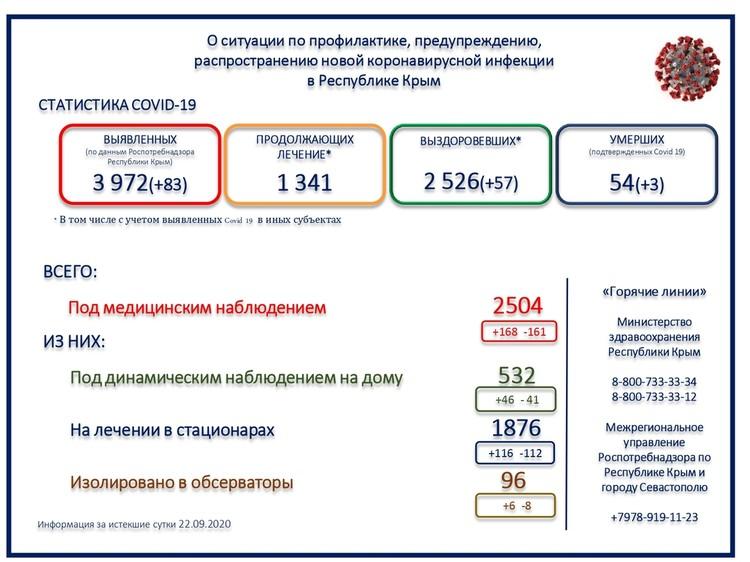 Данные Минздрава Крыма о заболеваемости COVID-19.