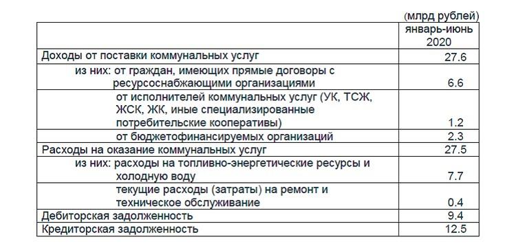 Основные показатели финансово-хозяйственной деятельности ресурсоснабжающих организаций. Фото: kirovstat.gks.ru