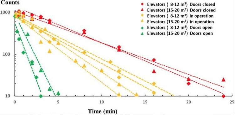 Из научного отчета: график, показывающий снижения числа вирусов в разных кабинах в зависимости времени, прошедшего после появления в них вирусов.