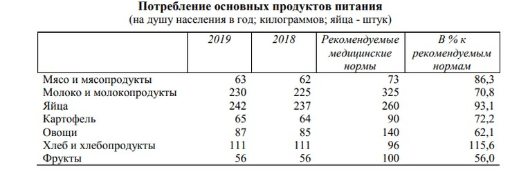 Статистика: https://permstat.gks.ru/