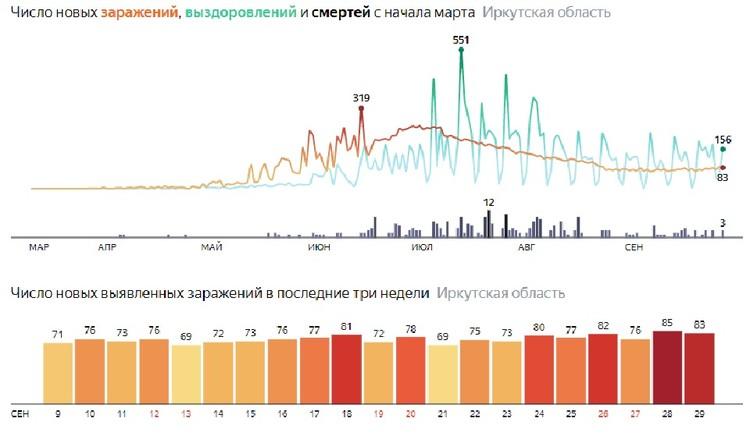 Коронавирус в Иркутске, 30 сентября. Статистика. Данные Яндекса