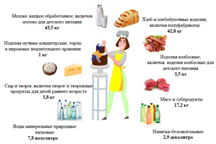 Производство отдельных видов пищевых продуктов в расчёте на душу населения в январе - июне 2020 года. Фото: kirovstat.gks.ru
