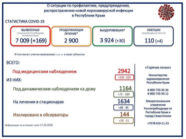 Данные взяты с официального сайта Министерства здравоохранения РК.