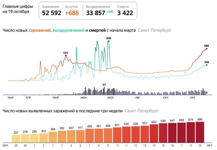 Последние данные по коронавирусу в Санкт-Петербурге на 19 октября 2020 года / Фото: Яндекс