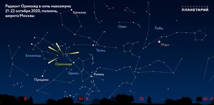 Радиант Орионид находится в созвездии Ориона.
