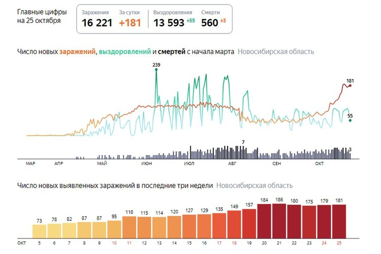 Статистика по коронавирусу.