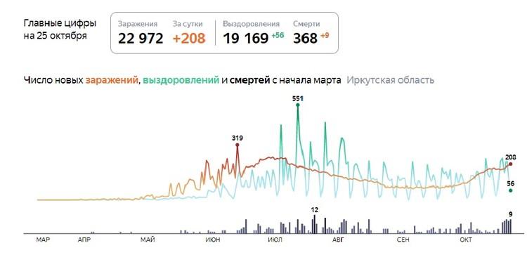 Коронавирус в Иркутске, 26 октября. Статистика. Данные Яндекса
