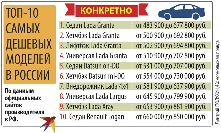 ТОП-10 дешевых моделей в России.