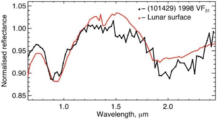 Спектры Луны и астероида, преследующего Марс.