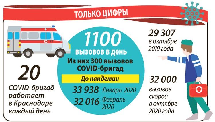 Количество вызовов скорой помощи в Краснодаре