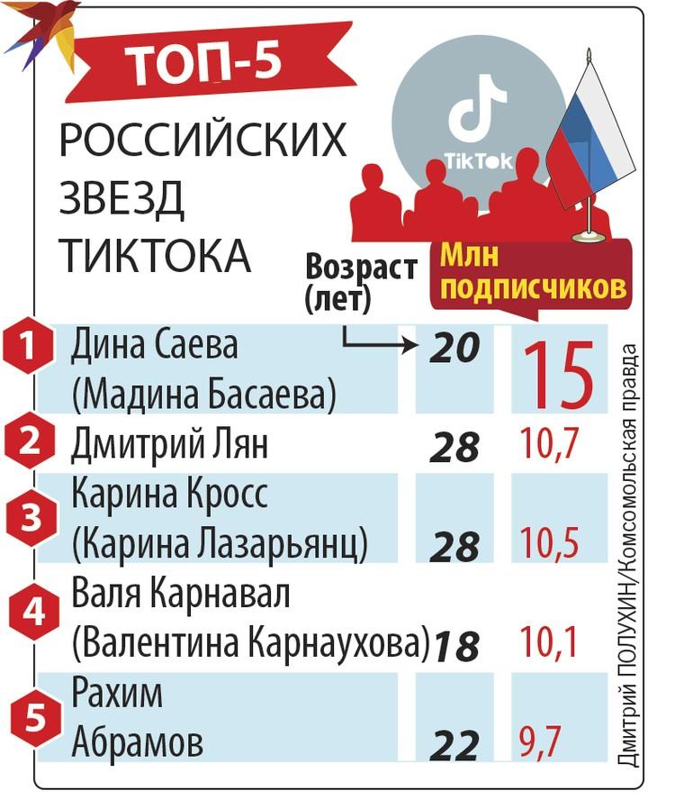 Топ-5 российских звезд ТикТока.