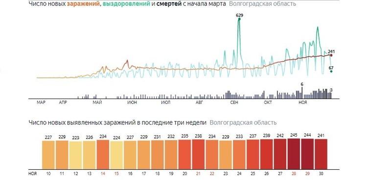 Статистика. Яндекс.