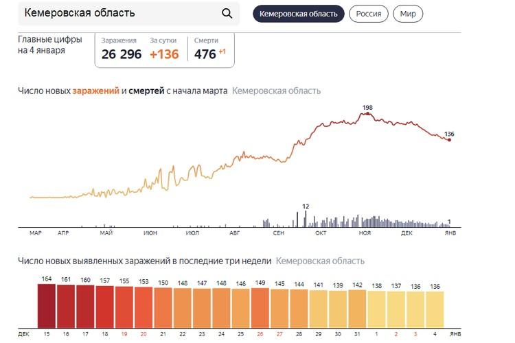 Статистика по данным Яндекса. Фото: Яндекс