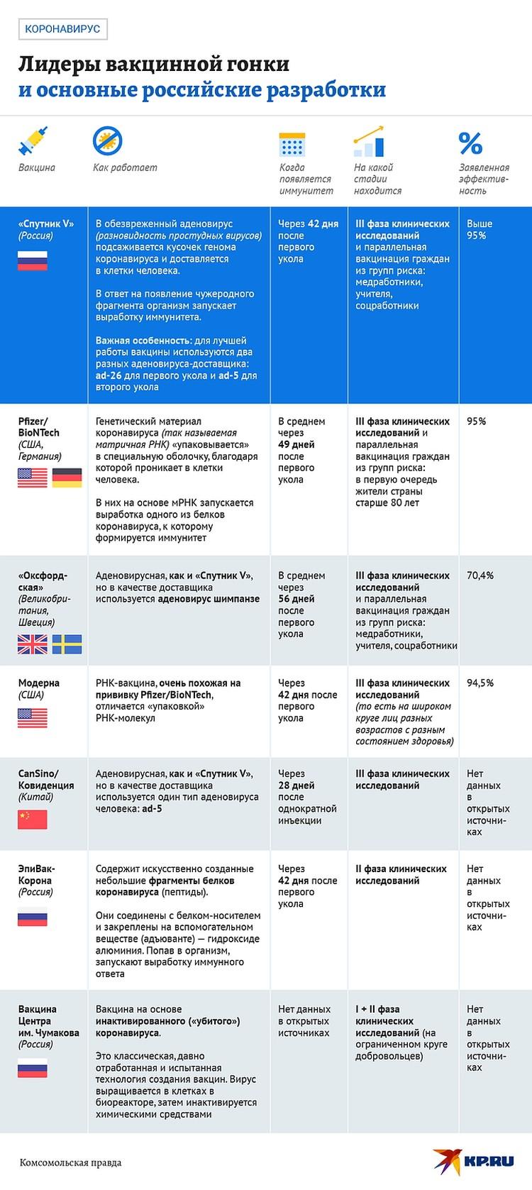 Масштабная вакцинация «Спутником V» началась 5 декабря 2020-го в Москве и с 15 декабря по всей России