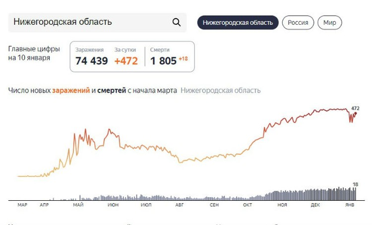 Рассказываем последние новости о коронавирусе в Нижнем Новгороде на 11 января.