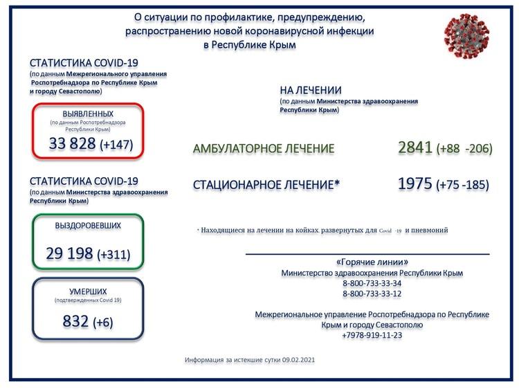 Данные взяты с официального сайта Минздрава РК