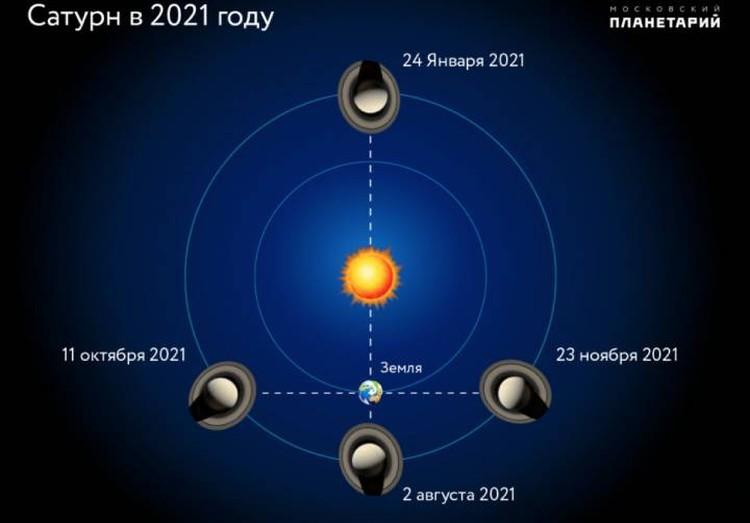 Сатурн лучше всего виден, когда он и Земля находится по одну сторону от Солнца. В январе он прятался за Солнцем.