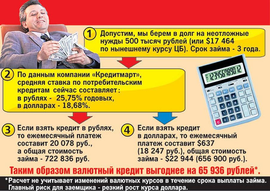 Оформить кредит онлайн на карту сбербанка без проверки кредитной истории