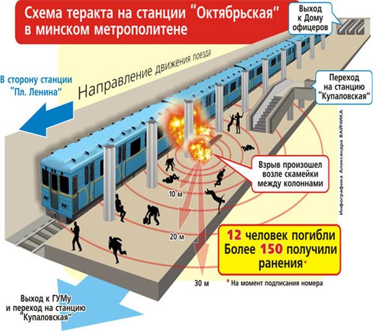 Схема теракта 11 апреля в минском метро